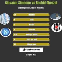 Giovanni Simeone vs Rachid Ghezzal h2h player stats