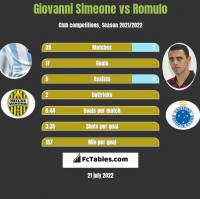 Giovanni Simeone vs Romulo h2h player stats