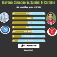 Giovanni Simeone vs Samuel Di Carmine h2h player stats