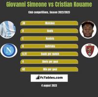 Giovanni Simeone vs Cristian Kouame h2h player stats