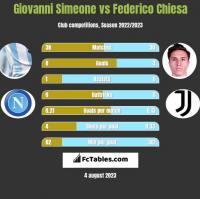 Giovanni Simeone vs Federico Chiesa h2h player stats