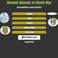 Giovanni Simeone vs Dennis Man h2h player stats