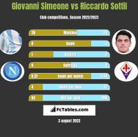 Giovanni Simeone vs Riccardo Sottil h2h player stats