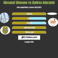 Giovanni Simeone vs Andrea Adorante h2h player stats