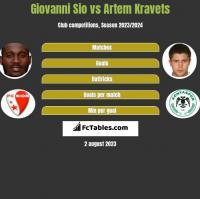 Giovanni Sio vs Artem Kravets h2h player stats