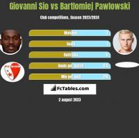 Giovanni Sio vs Bartlomiej Pawlowski h2h player stats