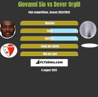 Giovanni Sio vs Dever Orgill h2h player stats