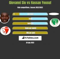 Giovanni Sio vs Hassan Yousuf h2h player stats