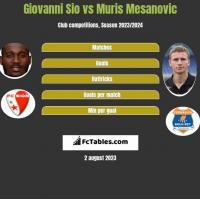Giovanni Sio vs Muris Mesanovic h2h player stats