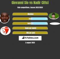 Giovanni Sio vs Nadir Ciftci h2h player stats