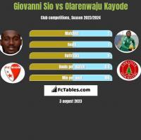 Giovanni Sio vs Olarenwaju Kayode h2h player stats