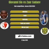 Giovanni Sio vs Zaur Sadaev h2h player stats