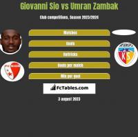 Giovanni Sio vs Umran Zambak h2h player stats