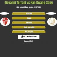 Giovanni Terrani vs Han Kwang-Song h2h player stats
