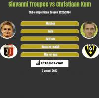Giovanni Troupee vs Christiaan Kum h2h player stats