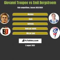 Giovanni Troupee vs Emil Bergstroem h2h player stats