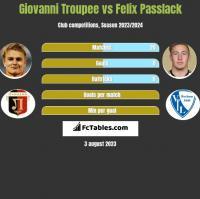 Giovanni Troupee vs Felix Passlack h2h player stats