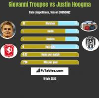 Giovanni Troupee vs Justin Hoogma h2h player stats