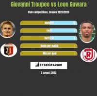 Giovanni Troupee vs Leon Guwara h2h player stats