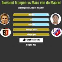 Giovanni Troupee vs Marc van de Maarel h2h player stats