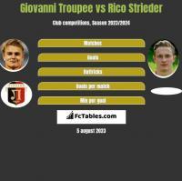 Giovanni Troupee vs Rico Strieder h2h player stats