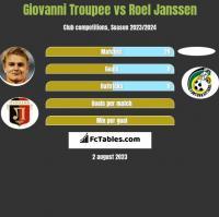 Giovanni Troupee vs Roel Janssen h2h player stats