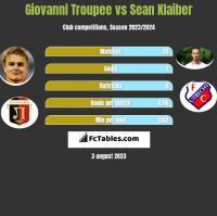 Giovanni Troupee vs Sean Klaiber h2h player stats