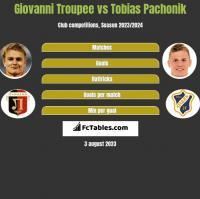 Giovanni Troupee vs Tobias Pachonik h2h player stats