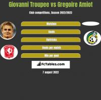 Giovanni Troupee vs Gregoire Amiot h2h player stats
