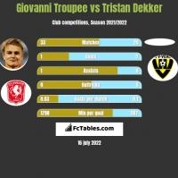 Giovanni Troupee vs Tristan Dekker h2h player stats