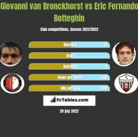 Giovanni van Bronckhorst vs Eric Fernando Botteghin h2h player stats