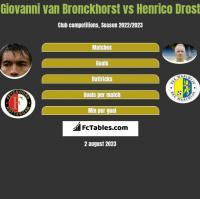 Giovanni van Bronckhorst vs Henrico Drost h2h player stats