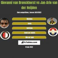 Giovanni van Bronckhorst vs Jan-Arie van der Heijden h2h player stats