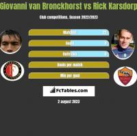 Giovanni van Bronckhorst vs Rick Karsdorp h2h player stats