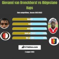 Giovanni van Bronckhorst vs Ridgeciano Haps h2h player stats