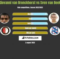 Giovanni van Bronckhorst vs Sven van Beek h2h player stats