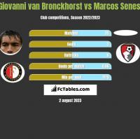 Giovanni van Bronckhorst vs Marcos Senesi h2h player stats