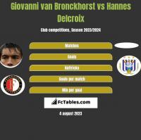 Giovanni van Bronckhorst vs Hannes Delcroix h2h player stats