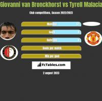 Giovanni van Bronckhorst vs Tyrell Malacia h2h player stats