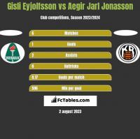Gisli Eyjolfsson vs Aegir Jarl Jonasson h2h player stats
