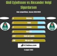 Gisli Eyjolfsson vs Alexander Helgi Sigurdarson h2h player stats