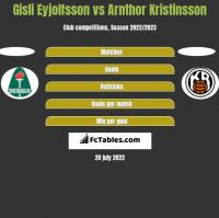 Gisli Eyjolfsson vs Arnthor Kristinsson h2h player stats