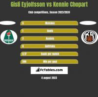 Gisli Eyjolfsson vs Kennie Chopart h2h player stats