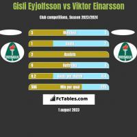 Gisli Eyjolfsson vs Viktor Einarsson h2h player stats