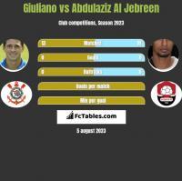 Giuliano vs Abdulaziz Al Jebreen h2h player stats