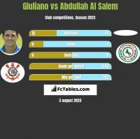 Giuliano vs Abdullah Al Salem h2h player stats