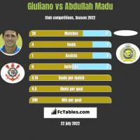 Giuliano vs Abdullah Madu h2h player stats