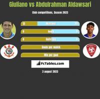 Giuliano vs Abdulrahman Aldawsari h2h player stats
