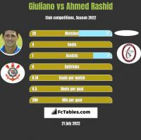 Giuliano vs Ahmed Rashid h2h player stats