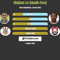 Giuliano vs Awadh Faraj h2h player stats